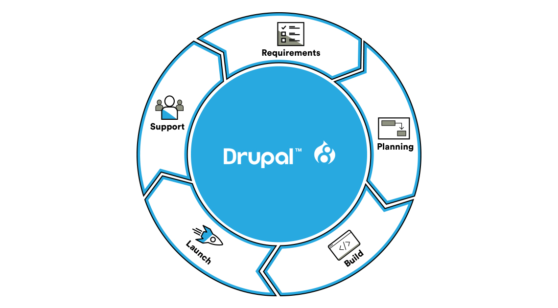 Drupal Development flow diagram