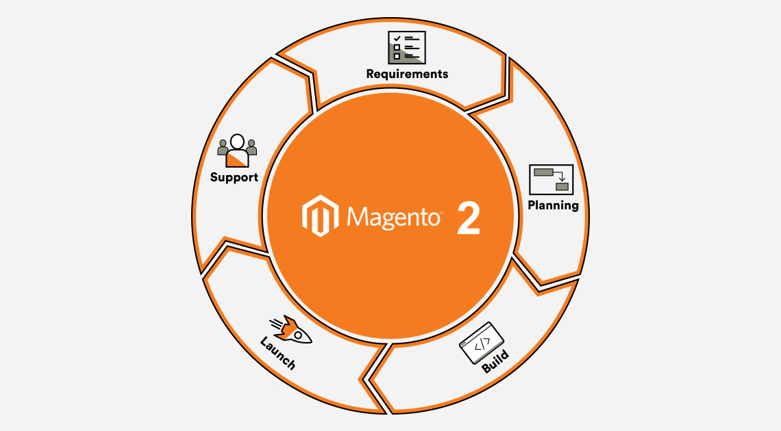 Magento flow diagram