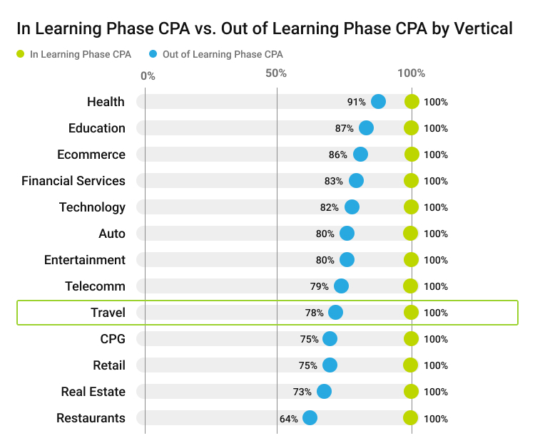 The facebook auction_In learning phase cpa table.jpg